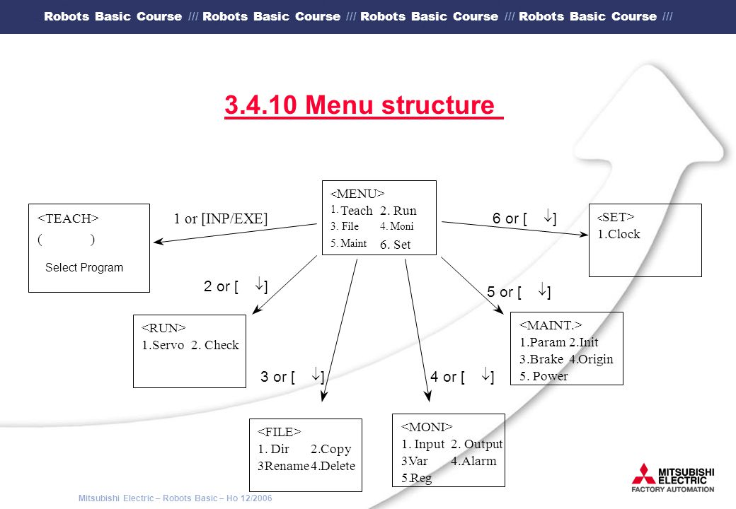 3.4.10 Menu structure ¯ ] 6 or [ 1 or [INP/EXE] ¯ ] 2 or [ ¯ ] 5 or [